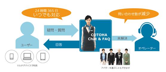 COTOHA Chat & FAQ
