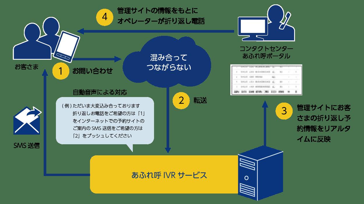 NTTビズリンクコールセンターソリューション