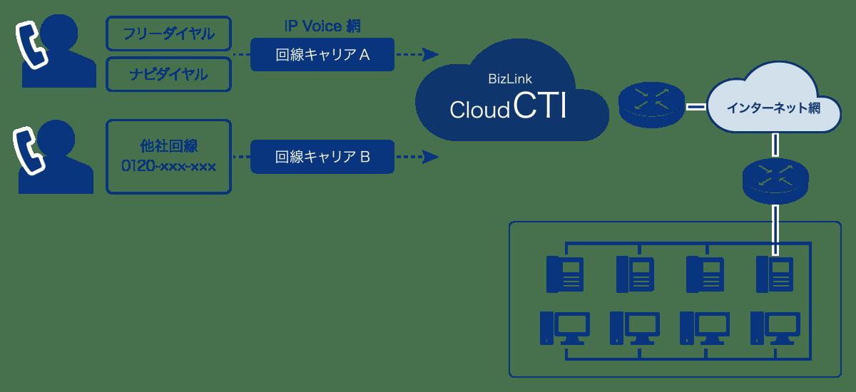 通信系サポートコンタクトセンター(アウトソーサー)