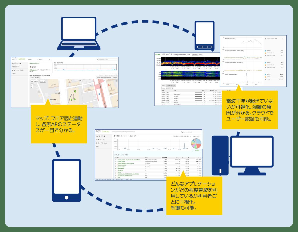 日本語対応の直感的なクラウドダッシュボードにより簡単運用