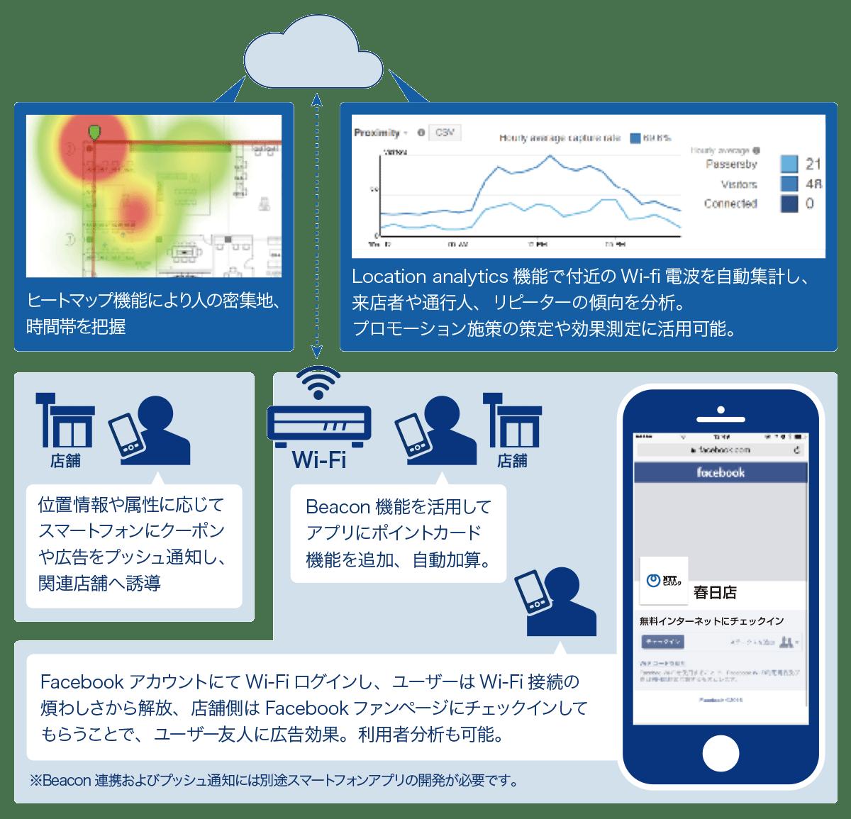 O2Oマーケティング施策としての店舗Wi-Fi活用