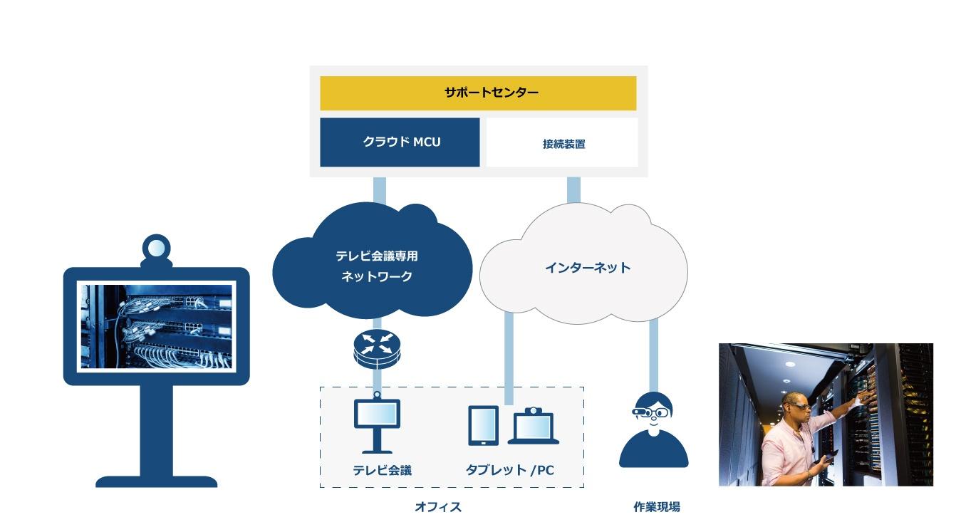 スマートグラスサービスイメージ
