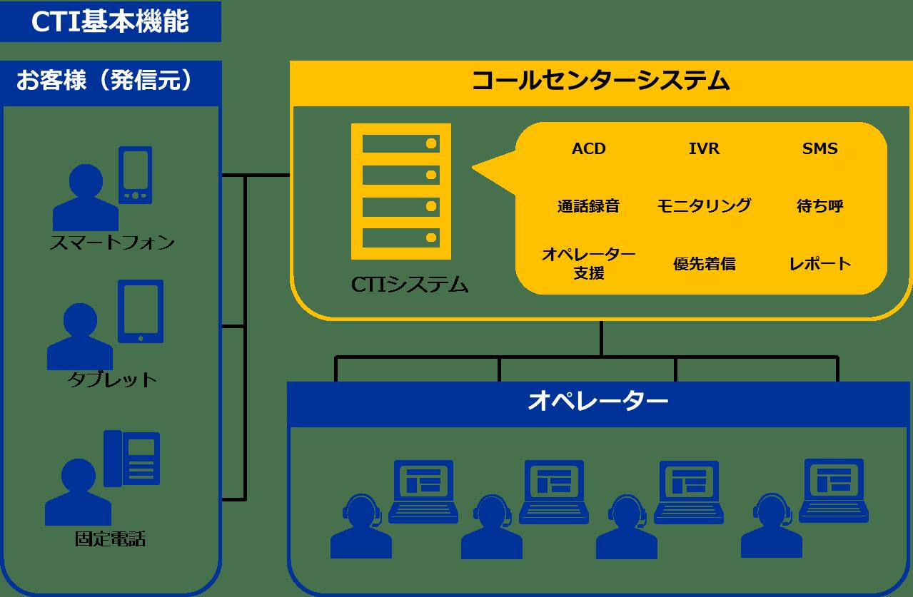 CTI基本機能